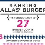 Ranking Dallas' Burgers
