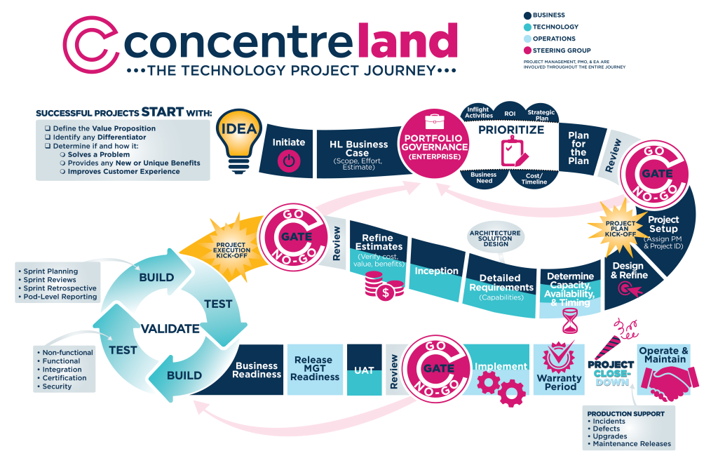 Concentre-land
