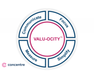 4 Steps to Speed Up Value Delivery with Valu-ocity™