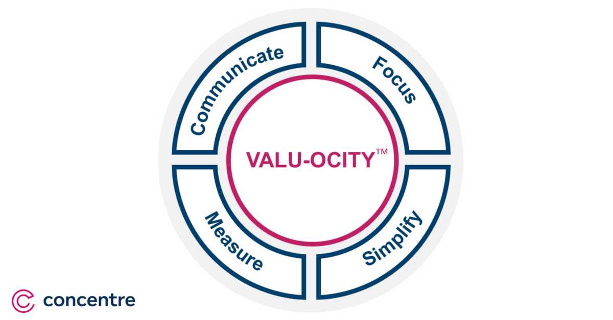 valuocity-model-framework
