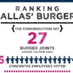 Ranking Dallas' Burgers