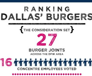 Dallas' Top 10 Burger Joints [Infographic]